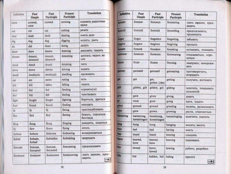 Английская Грамматика В Таблицах И Схемах Смотреть